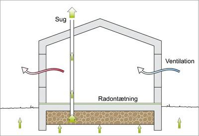 Radon sbi 232