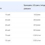 sparepære LED-pære glødepære