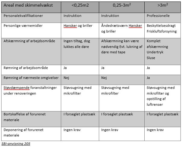 Forholdsregler ved håndtering af skimmelsvamp
